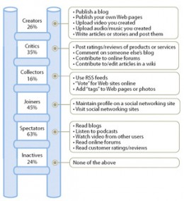Social Media's Social Technographics research most well-known classification of social media activities worldwide
