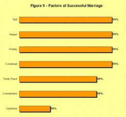 Factors of a successful marriage