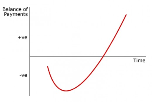 This is a typical J-Curve.  Although the eventual return is much higher than the starting point, things get a little worse before they get better.