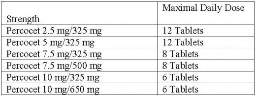 tramadol dosages compared to hydrocodone homatropine