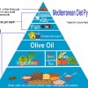 Olive Oil, The Secret Weapon Behind the Success of the Mediterranean Diet