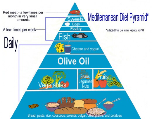 The Mediterranean Diet which include fruits, vegetables, nuts and fish as well as the polyphenols contained in olive oil, is beneficial in the fight against several degenerative diseases.