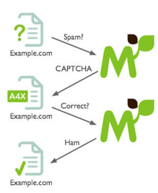 If Mollom is unsure of the quality of a comment it will ask the person who left it to complete a captcha.