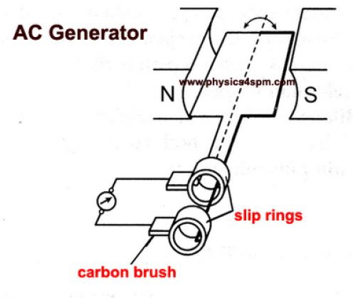 Synchronous Generator Stator further Ac Motors General Principles Of Operation Motors And Drives also Three Phase also 3 Phase Generator Schematic likewise If A Standard Three Phase 400v Ac Connection Is Rectified What Dc Voltage  es. on single phase generator diagram