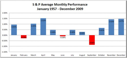 Seasonality Market timing – Timing Stock Investments with Calendar Based