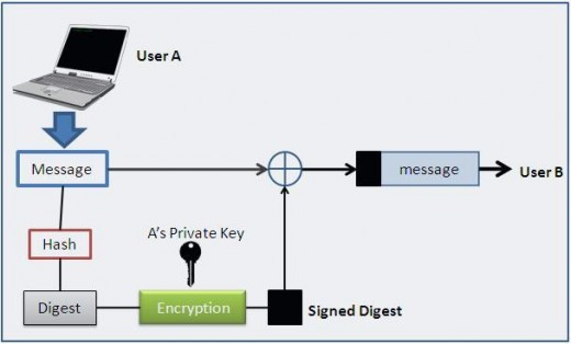 how digital signature works