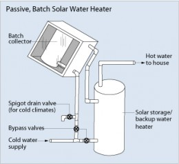 Passive Batch Solar Water Heater -Courtesy -Courtesy U.S. Department of Energy