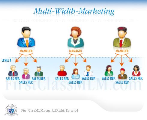 network marketing visual explanation