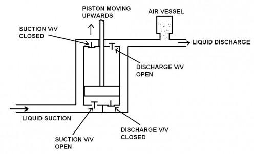 Reciprocating Piston Pump Positive Displacement Pumps