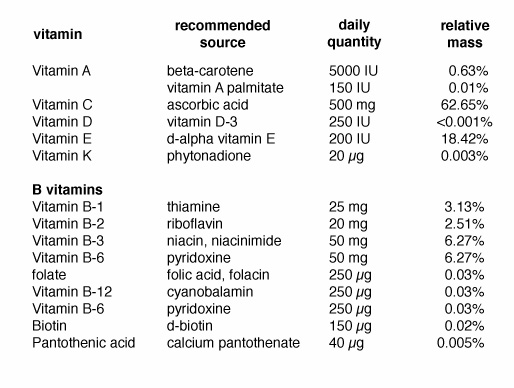 Daily requirement of vitamins chart