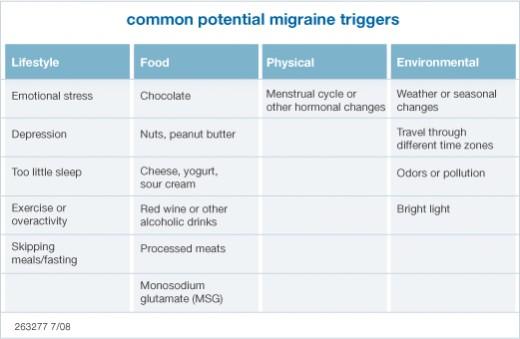 Migraine food intolerance chart