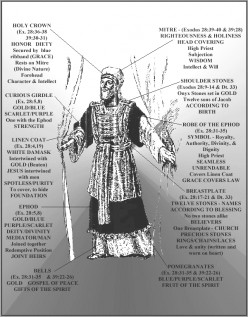 The Garments of the Priest