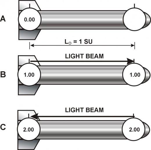 Fig. 2 Synchronizing the static clocks