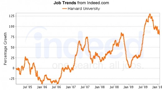 Data for the five graphs pictured here were provided by Indeed.com, a premiere job search and trending engine.