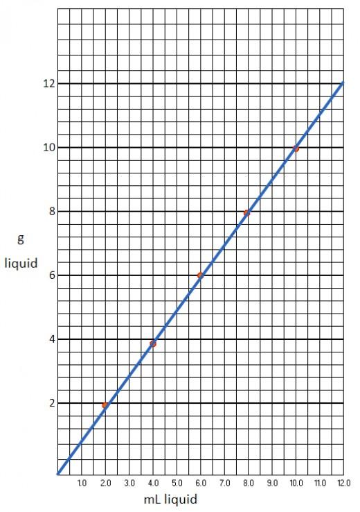A plot of sucrose (g) in solution vs volume of solution(mL)