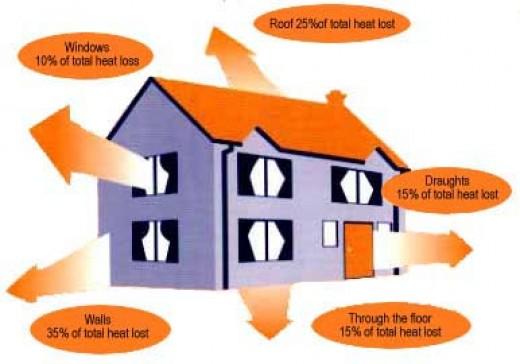 Energy losses www.rosendale.gov.uk