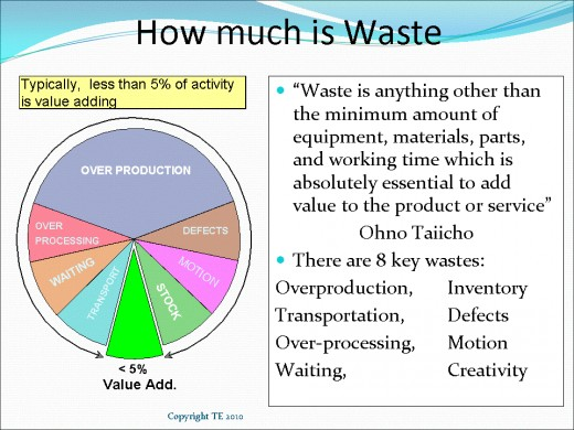 Remove waste to increase Profit