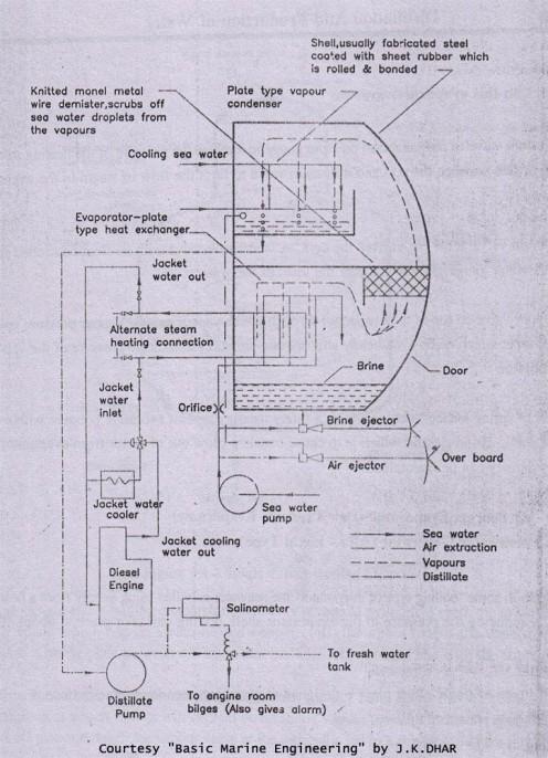 Freshwater Generator (Alfa-Laval Type)