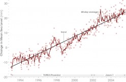 How Sea Levels Rise and Fall on Earth
