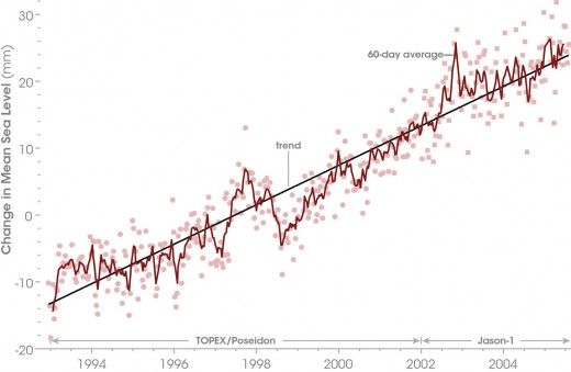 The steady rise of sea level is confirmed by statistics gathered over many years. This situation will change, either speeding up, slowing down or even reversing.