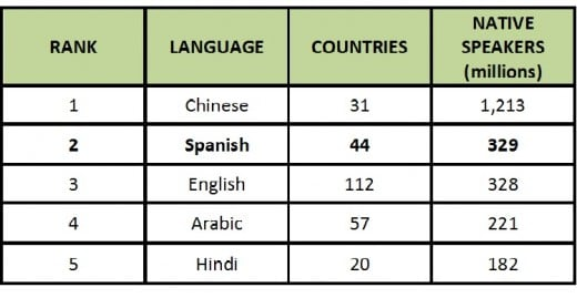 Most Spoken Languages Lolport - The popular language in the world