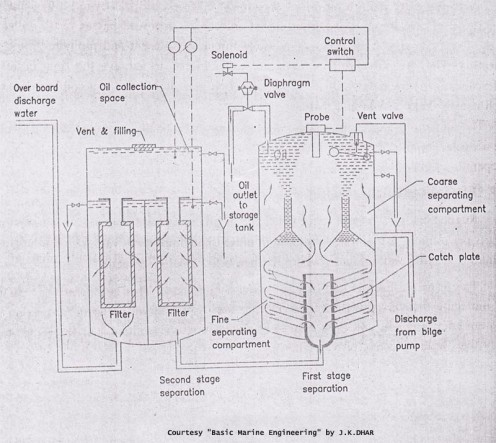 Two Stage Oily Water Separator