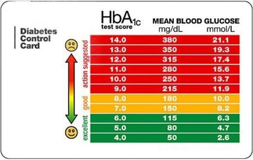 A1C Blood Sugar Levels Chart