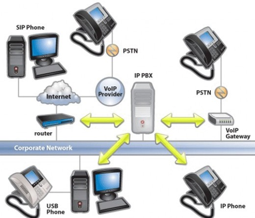 How a Voip Phone Works?