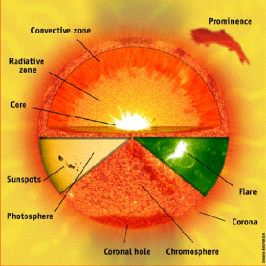 Parts of Sun