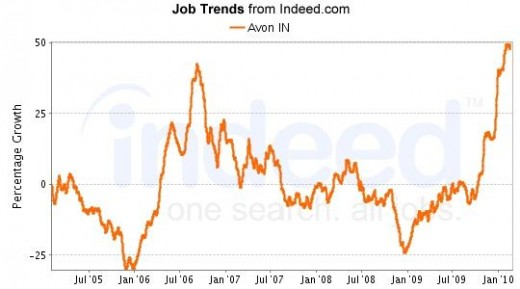 Data provided by SimplyHired.com, a job search engine.