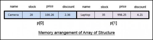 this is how array of structure is stored in memory