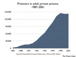 Privatized Prisons