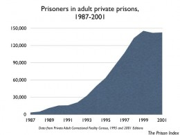 Since the 1980's private prisons have mushroomed, demonstrating a growing trend for alternative labor.