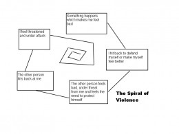 The Spiral of Violence.