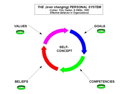 understanding the idea of self concept A biblical concept of self  there are at least five biblical truths that are needed for a mature concept of one's self-image understanding and  the idea of.