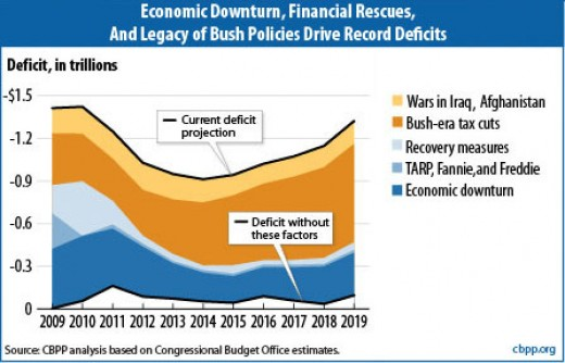 Deficits With And Without Iraq War. the federal deficit than