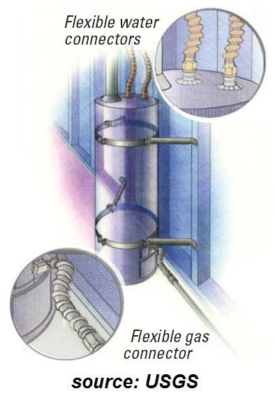 Flexible Connections