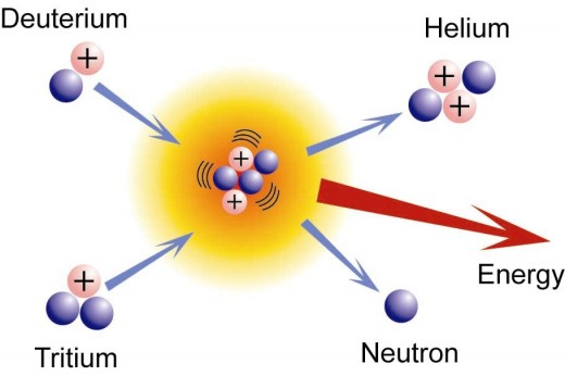 The basic idea behind fusion is the liberation of energy by fusing lighter elements into heavier elements and isotopes.