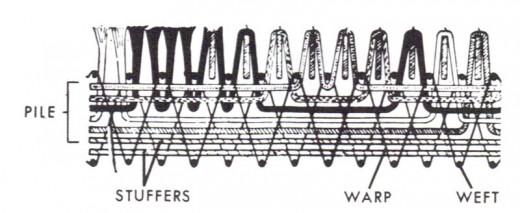 Wilton Weave