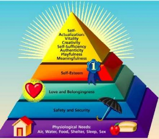Self-Actualisation -The Maslow theory