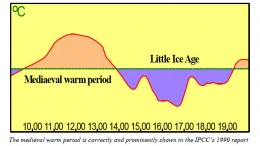 Temperature graph over the centuries showing the two periods where mini ice ages occurred.