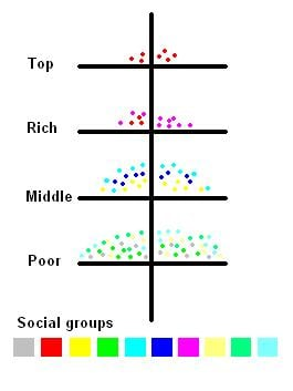 Many places in the world have a social hierarchy based on wealth.