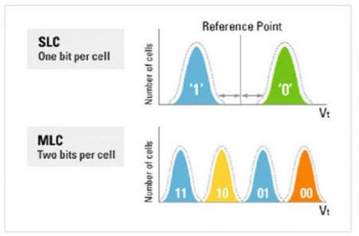 Single level vs. multi level cells. Image credit: tomshardware.com