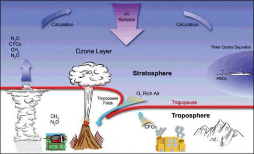 the key role of ozone in the earths atmosphere After loss of the hydrogen, helium and other hydrogen-containing gases from early earth due to the sun's radiation, primitive earth was devoid of an atmosphere the first atmosphere was formed by outgassing of gases trapped in the interior of the early earth, which still goes on today in volcanoes.