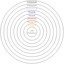 Virgina Satir's Self Mandala is one way to look at how one is relating to herself