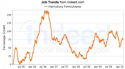 Data provided by Indeed.com, a search engine for jobs.