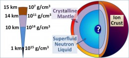 This is a theoretical model for a neutron star.