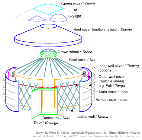 This is a detail of the basic structure of yurt construction showing the lath-work, door and window openings, the side cover and dome.