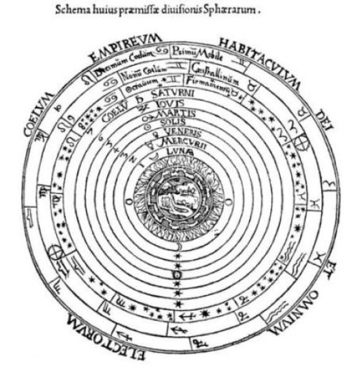 This diagram represents the geocentric, or the Ptolemaic vies of the universe.