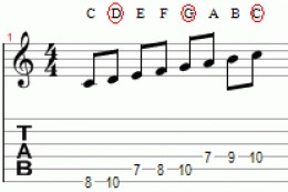 The C major scale with the 2nd, 5th and 1st degrees circled in red.